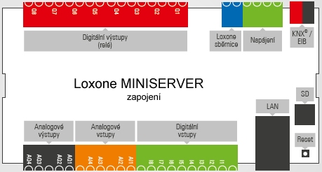 Miniserver Ovladani Domovni Automatizace Od Loxone