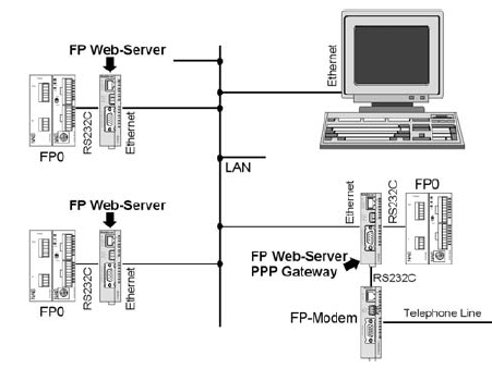 Panasonic FP Web server
