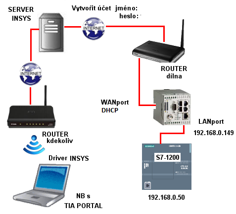 Insys MoRoS router