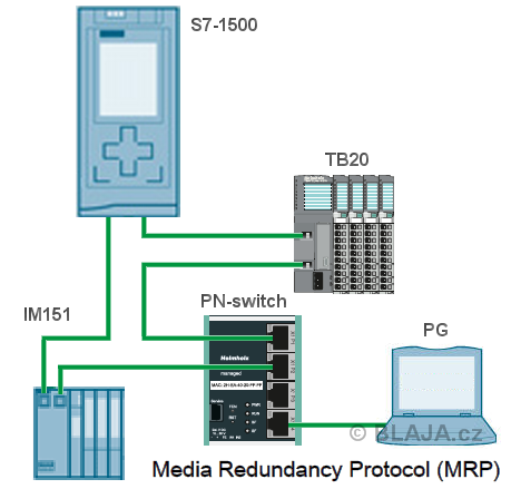 Media Redundancy Protocol (MRP)