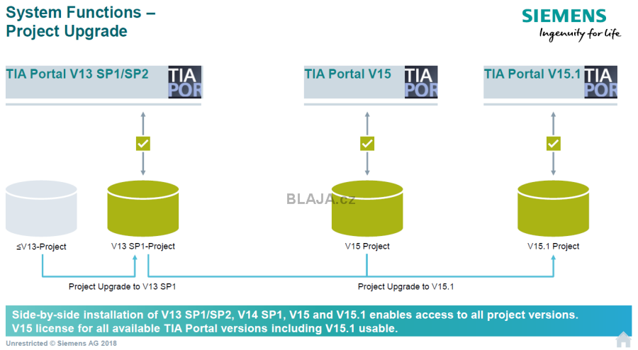 Upgrade projektu TIA Portal V13+SP1 do V15 1 a download do CPU