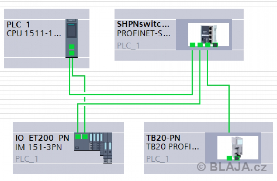 Media Redundancy Protocol (MRP) S7-1500 a Profinet I/O
